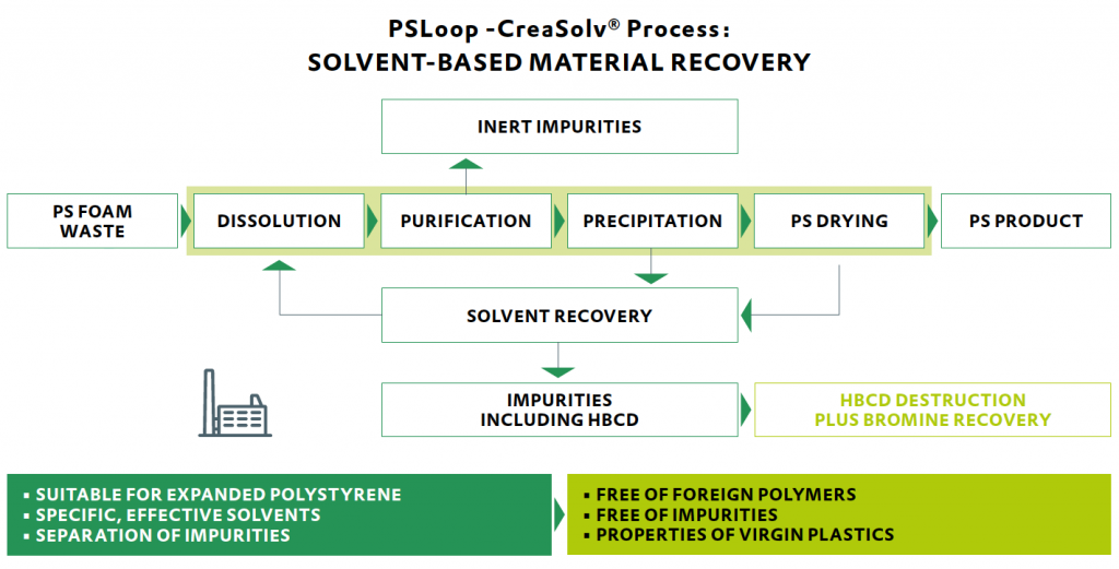 SOLVENT-BASED-MATERIAL-RECOVERY